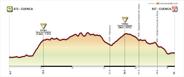 Perfil Cuenca (Hoz del Júcar) - Cerro San Cristóbal - Palomera - Cerro del Socorro - Cuenca (senda Cueva de la Zarza)