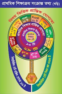 Primary curriculum watch  প্রাথমিক শিক্ষাক্রম ঘড়ি
