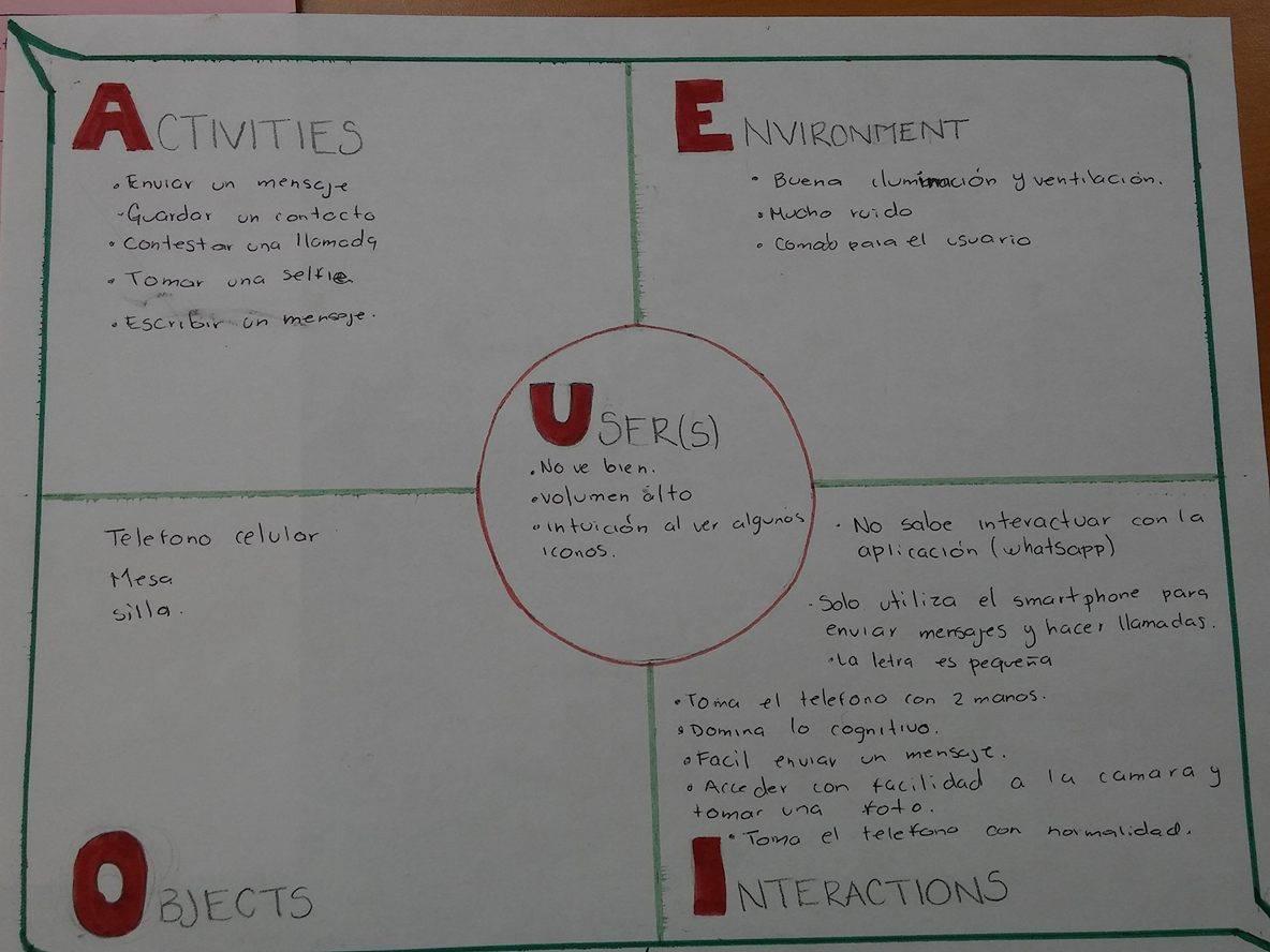 Las 5 dimensiones del diseño de la interacción | IHC- Interacción ...