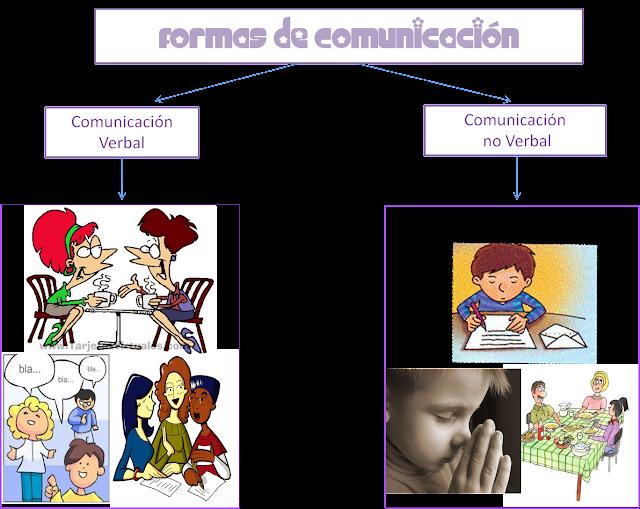 Resultado de imagen para formas de la comunicacion