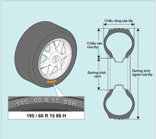 Kích thước ghi chú cỡ lốp ô tô