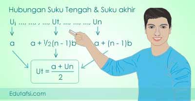 Menentukan suku tengah barisan aritmatika