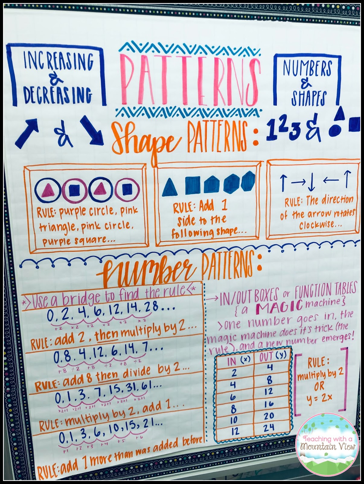 Teaching With a Mountain View: Patterns & Coordinate Graphing