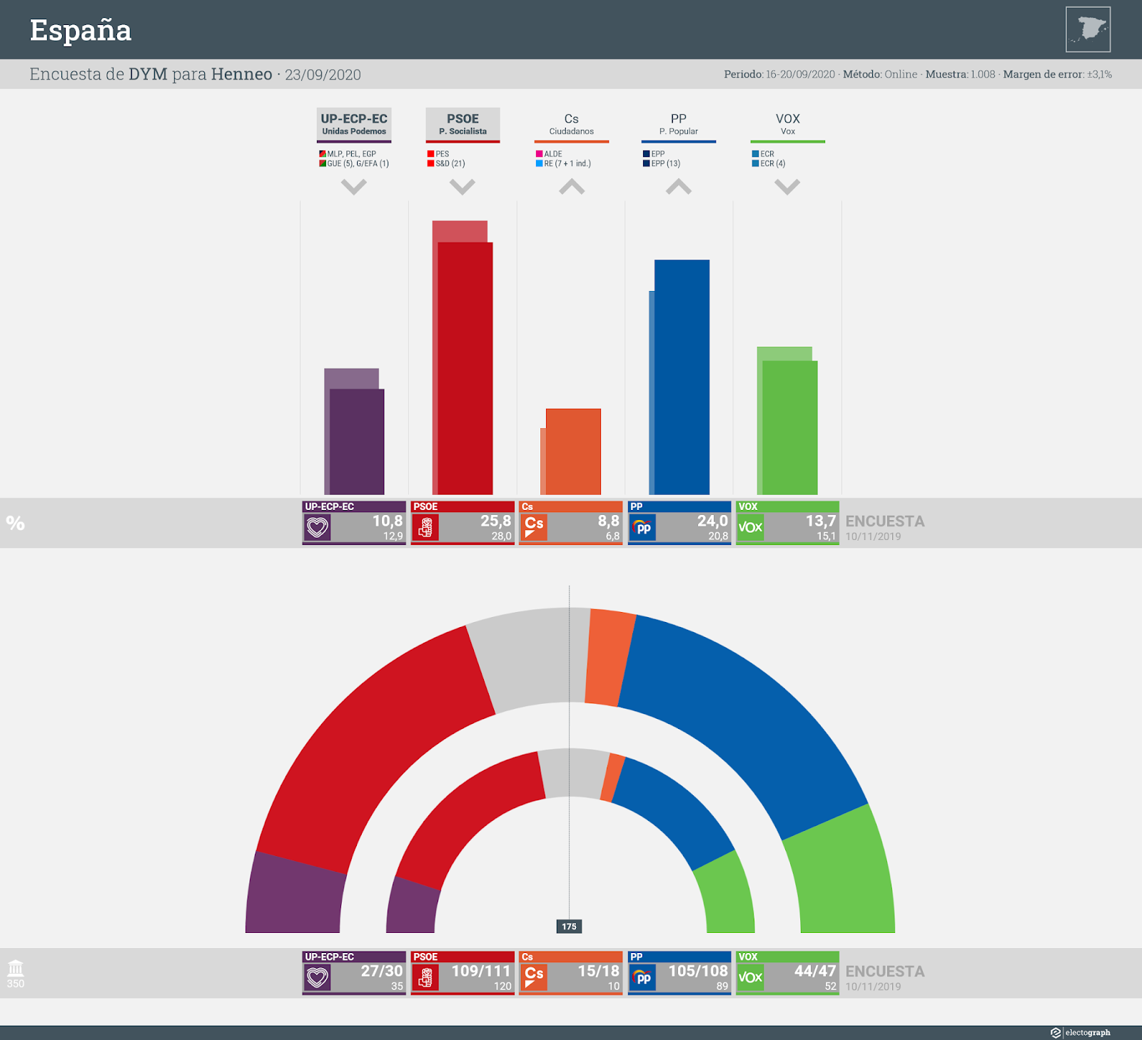 Gráfico de la encuesta para elecciones generales en España realizada por DYM para Henneo, 23 de septiembre de 2020