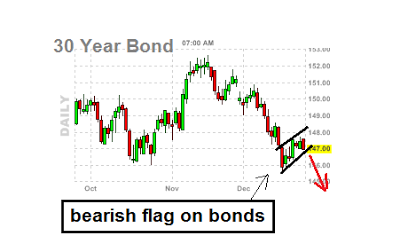 bear flag - bear flag on bonds
