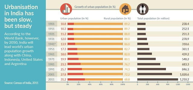 Urbanisation in India, Rural India, Ministry of Urban Development, AMRUT, Housing for All, Government of India, Smart Cities, PT education, PT's IAS Academy, Sandeep Manudhane, BrightSparks blog, Indore, India
