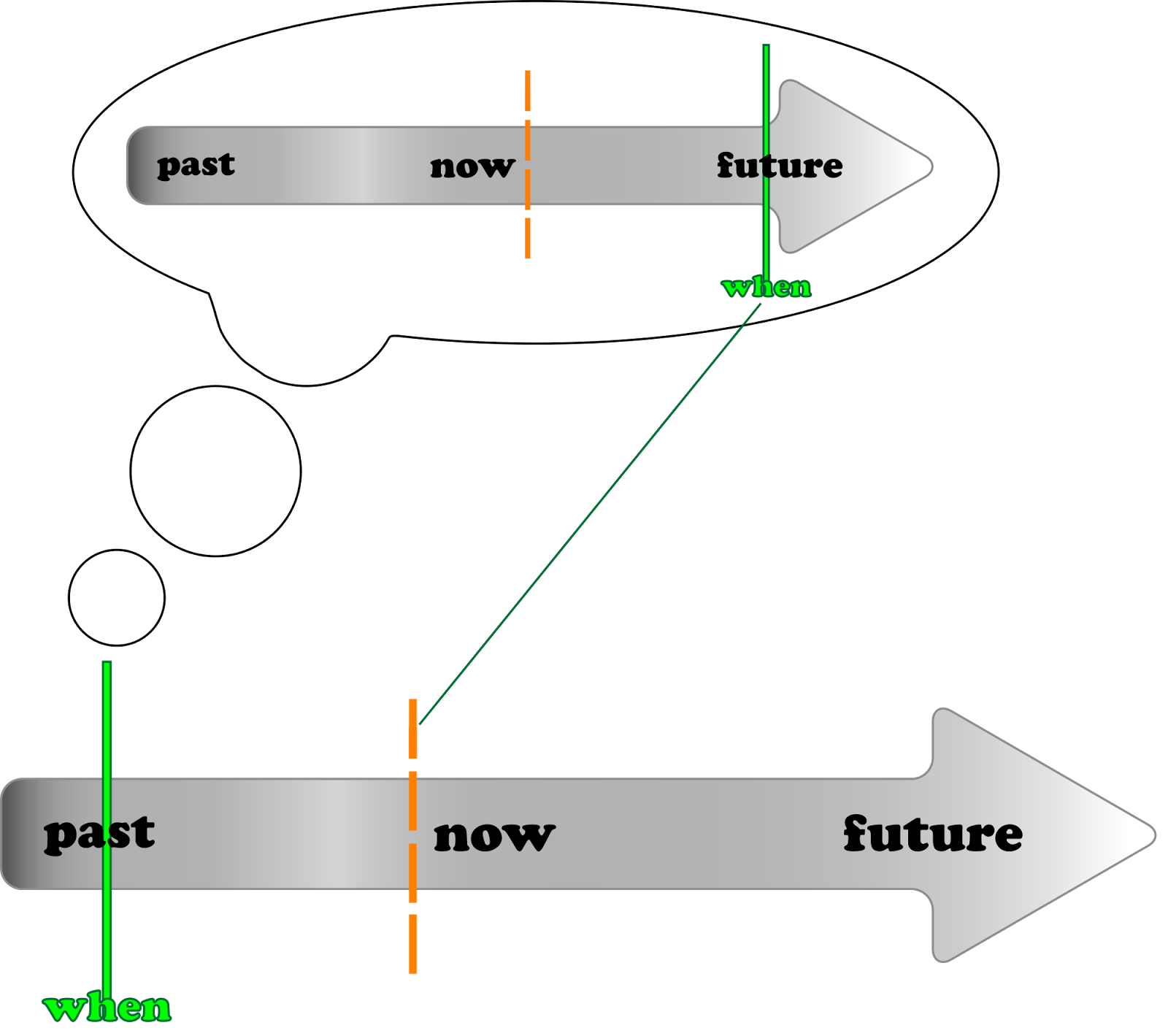 Pengertian Rumus Dan Contoh Kalimat Past Future Tense English Online