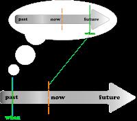 Pengertian, Rumus, dan Contoh Kalimat Past Future Tense