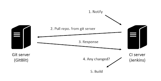 Jenkins SCM 流程
