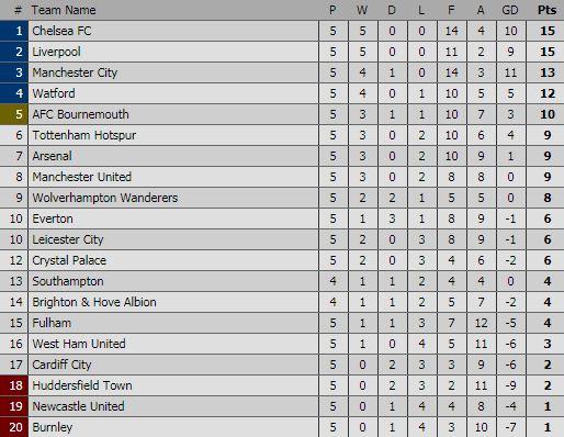 Klasemen Liga Inggris 2018-2019 Pekan 5