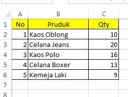 Data barang yang akan dibuat chart