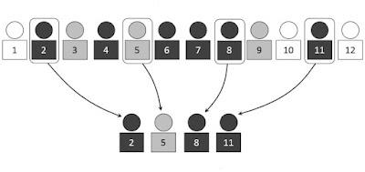 Definisi Sampling Serta Jenis Metode dan Teknik Sampling penelitian pendidikan