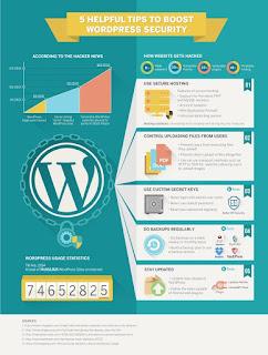 Wordpress İle Ücretsiz Blog Sitesi Kurma