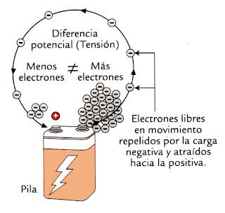 Instalaciones eléctricas residenciales - circuito con diferencia de potencial