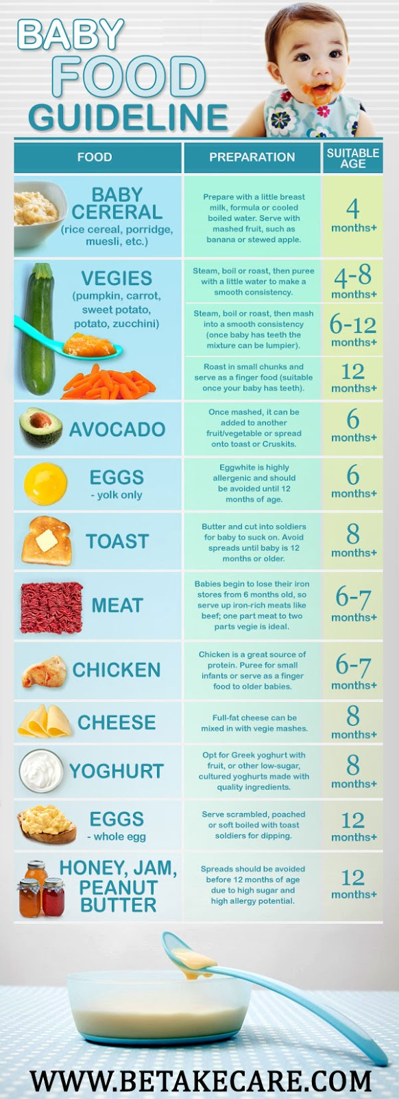 Baby Food Guidelines