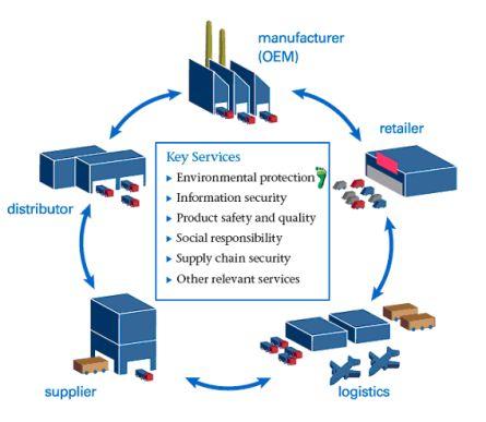 businesses logistic