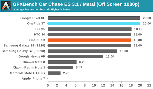 OnePlus 3T benchmark tests