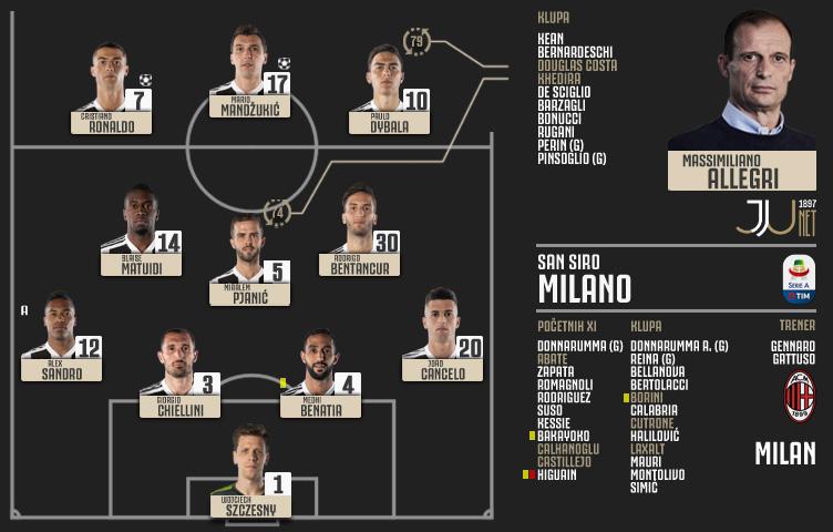 Serie A 2018/19 / 12. kolo / Milan - Juventus 0:2 (0:1)