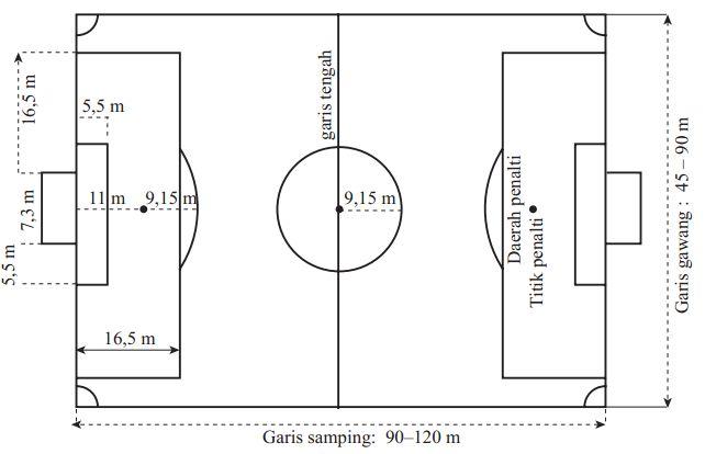 Ukuran Lapangan Sepak Bola Lengkap Dengan Keterangannya Pak Mono