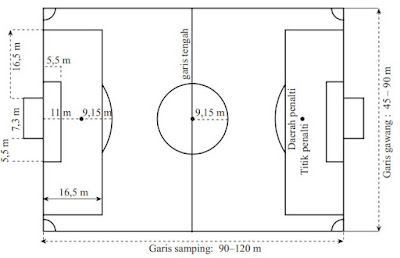 Ukuran lapangan sepak bola beserta gambarnya