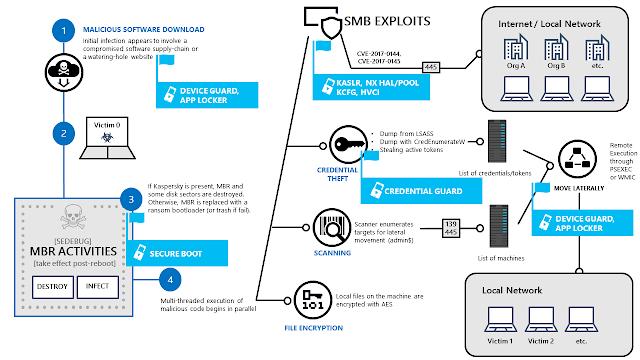 02 petya kill chain diagram1 - Microsoft consiglia Windows 10: NotPetya ha colpito per la maggior parte sistemi con Windows 7 a bordo