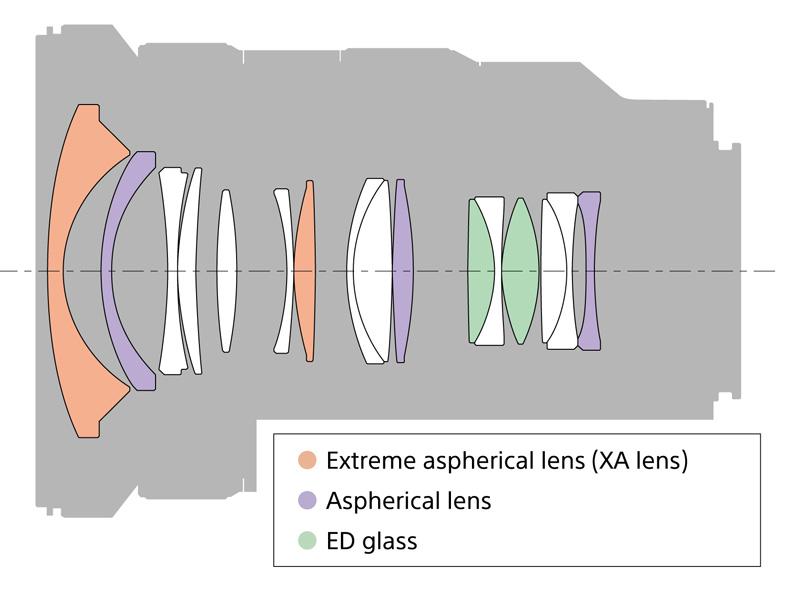 Оптическая схемаSony FE 16-35mm f/2.8 GM