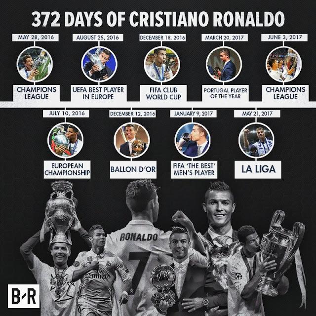 372 cristiano ronaldo