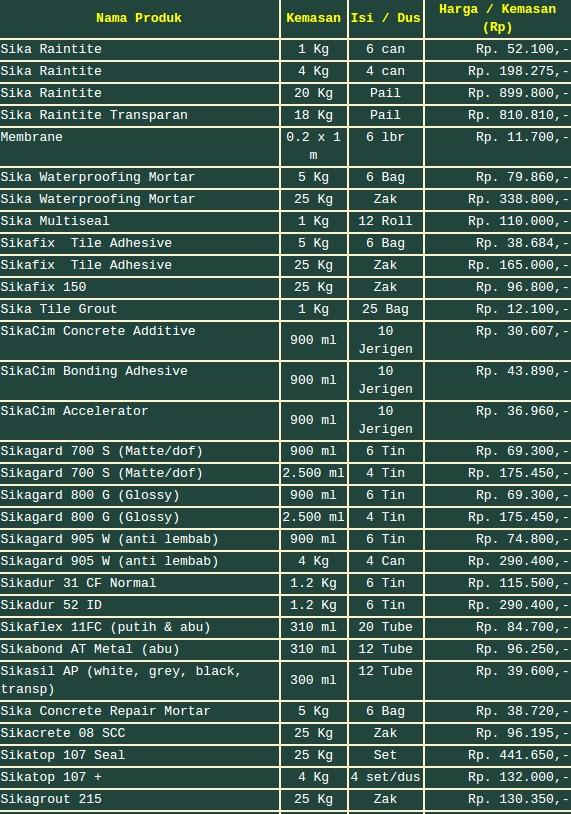 Daftar Harga Terbaru Produk SIKA Lengkap