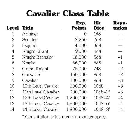 Save Vs  Dragon: New BX/LL Character Class: Cavalier