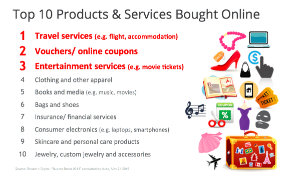 Top 10 products & services bought online