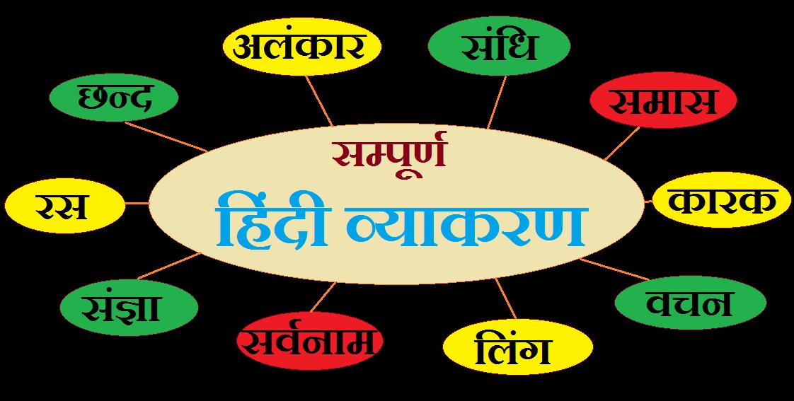 Hindi Grammar - Hindi Vyakaran