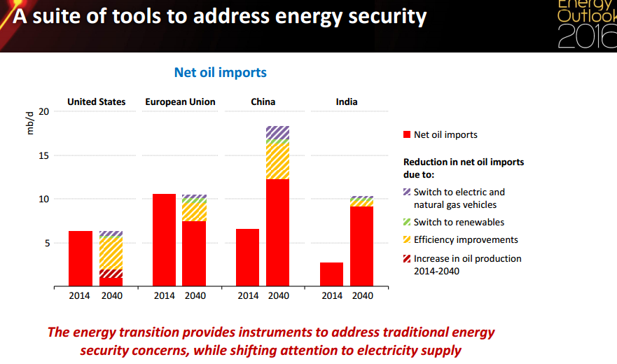 disadvantages of oil importation Advantages and disadvantages of what are biofuels not every country has large reserves of crude oil for them, having to import the oil puts a huge dent in.