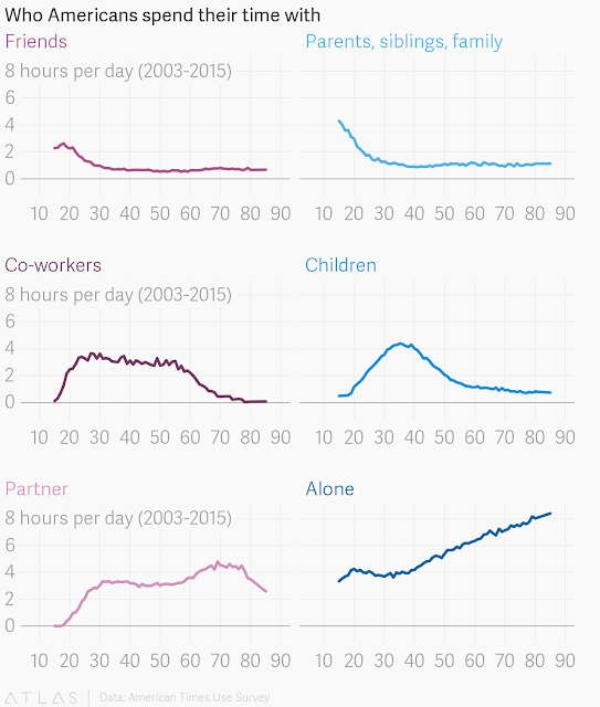 chart who you spend time with by age