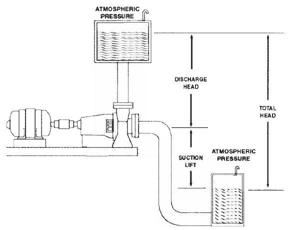 Engineer's World: Basic Pump Principles (Part 2)