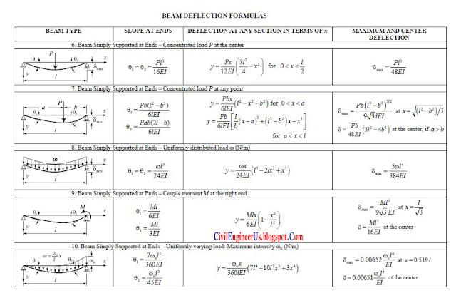 Beam Deflection Formula