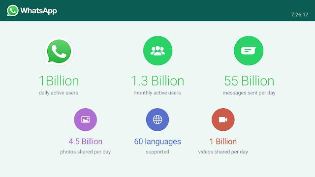 Cómo utilizar WhatsApp para ganar dinero