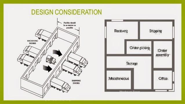 Warehouse Floor Plan Design: Distribution Blog: Chapter 5 Warehousing And Storage
