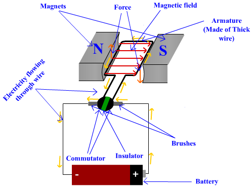How Does An Electric Motor Work >> The Science Secret How Electric Motor Works