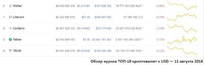 Обзор курсов ТОП-10 криптовалют к USD — 11 августа 2018