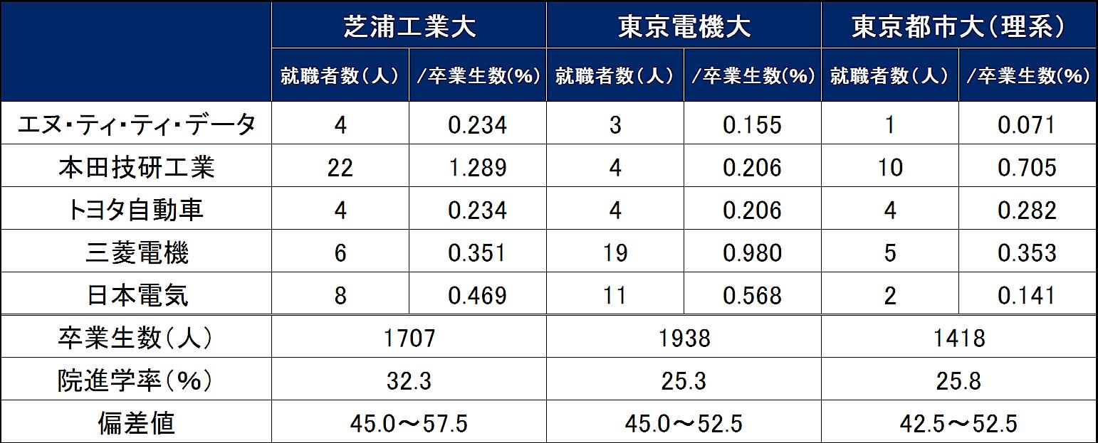 東京電機大学理工学部の情報(偏差値・口コミな …