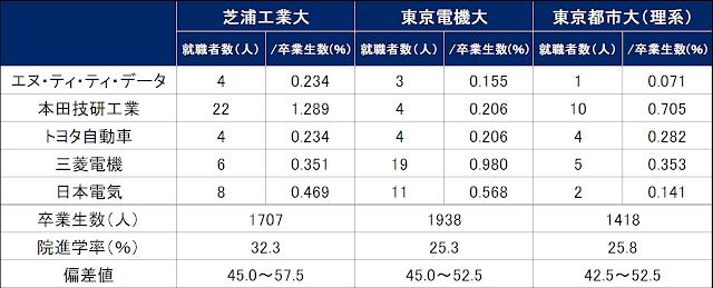 東京電機大学の情報満載|偏差値・口コミなど|み …