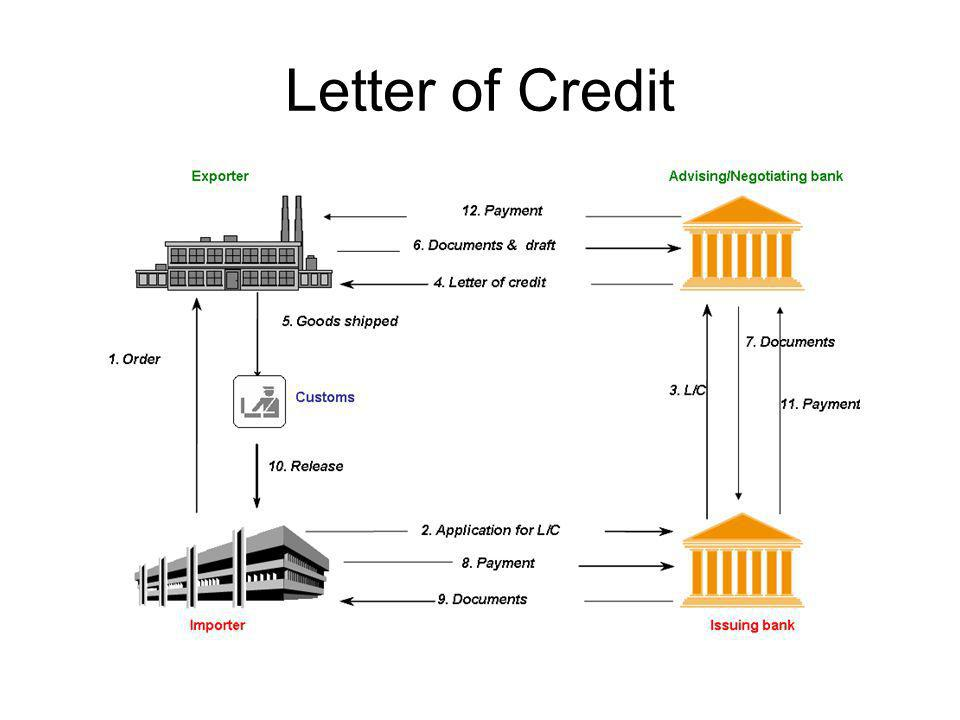 Letter Of Credit And Types Of Lc