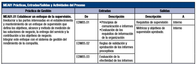 Marco de Gobierno de COBIT: 7.-Monitorear, Evaluar y Valorar