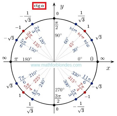 The unit circle and cotangent. Mathematics For Blondes.