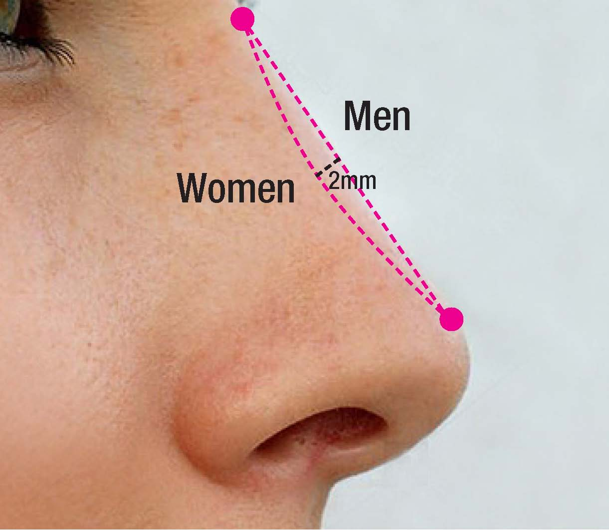 Plastic And Cosmetic Surgery: The Science Of Beauty