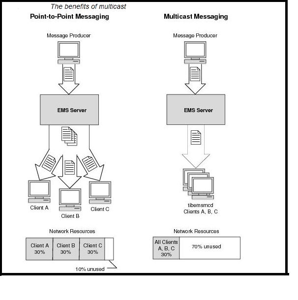 TIBCO WORLD: Configuring Multicast messaging model in TIBCO EMS