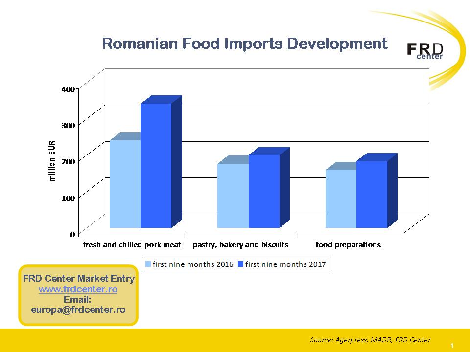 Romanian foods imports - Opportunities for foreign producers