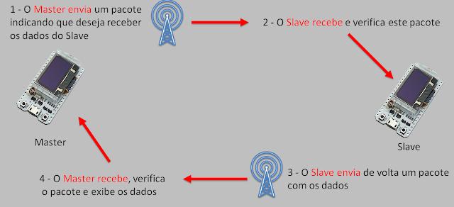 Esquema de funcionamento do projeto Master/Slave