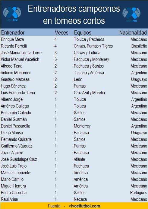 Historial de entrenadores campeones del futbol mexicano en torneos ...