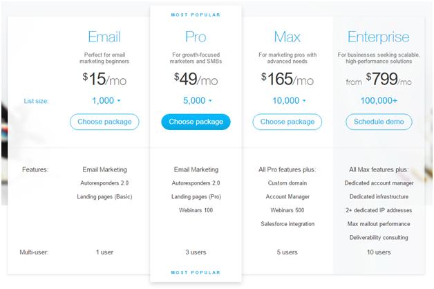 pricing of Getresponse